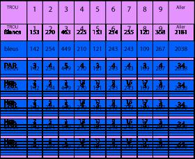 Grille des scores